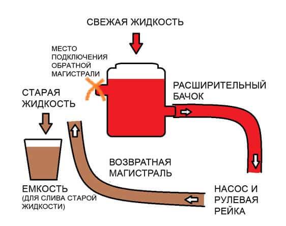 Схема замены жидкости гур Nissan Cefiro