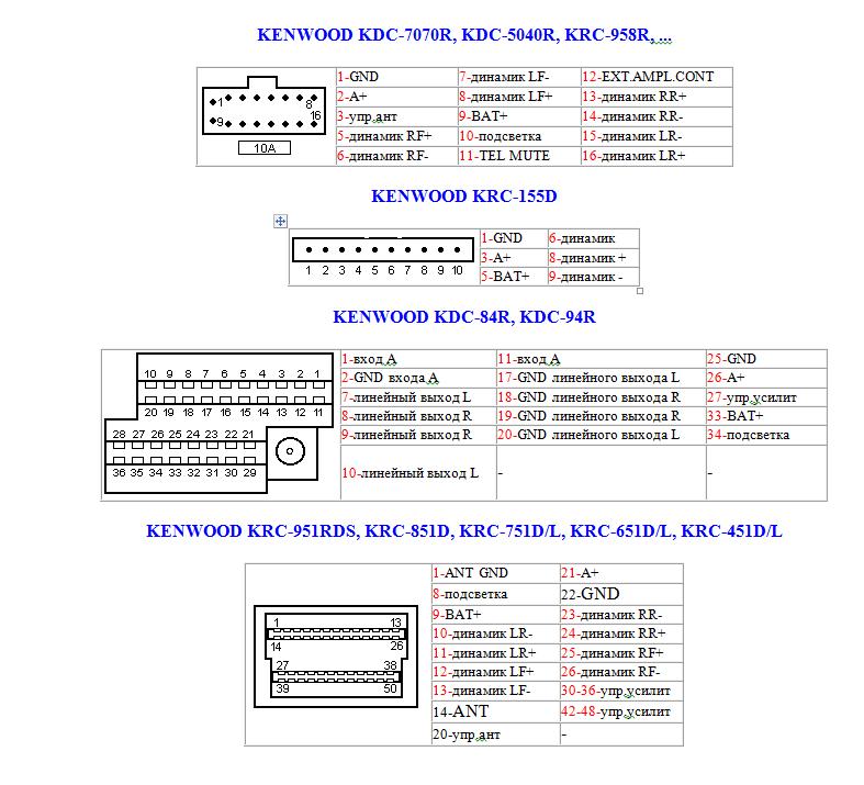 автомагнитола кенвуд u393 r схема подключения